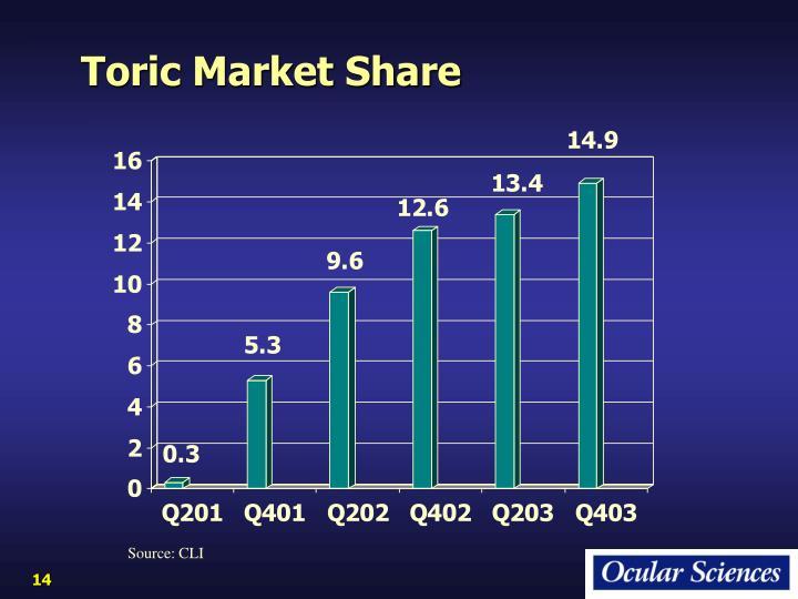 Toric Market Share