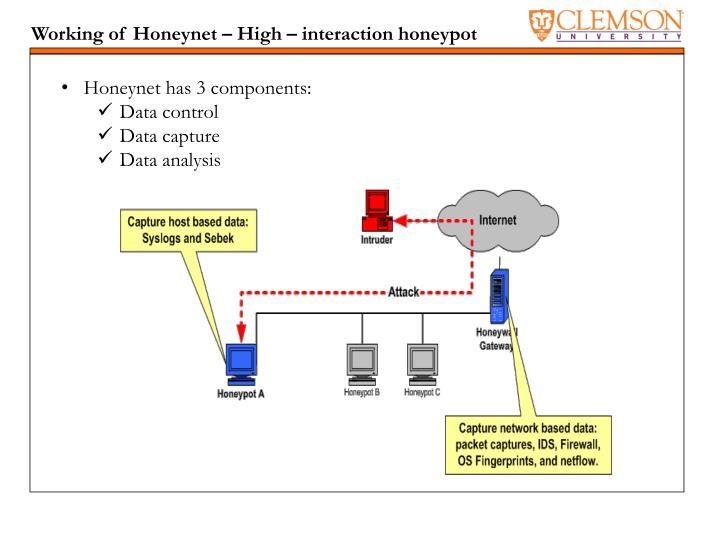 Working of Honeynet – High – interaction honeypot