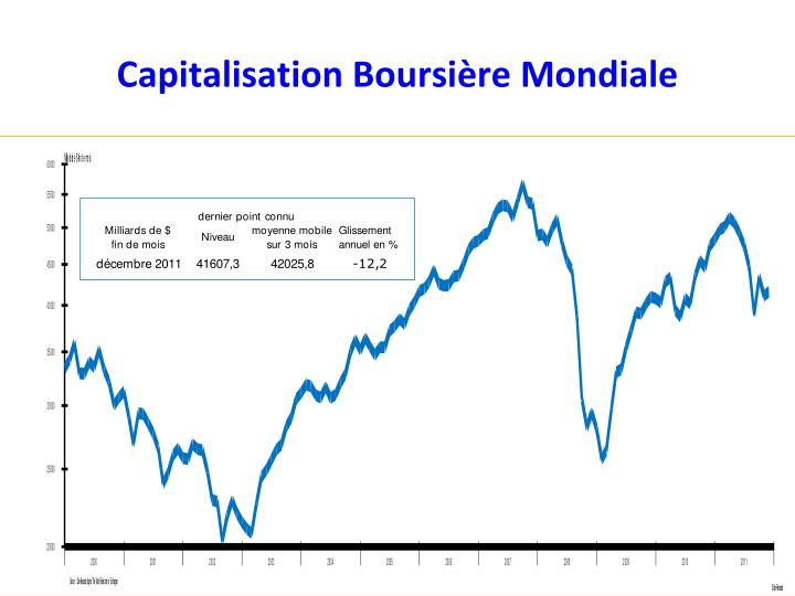 Capitalisation Boursière Mondiale