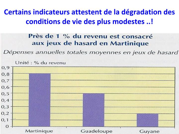 Certains indicateurs attestent de la dégradation des conditions de vie des plus modestes ..!