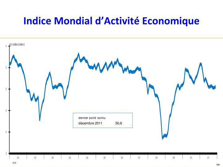 Indice Mondial d'Activité Economique