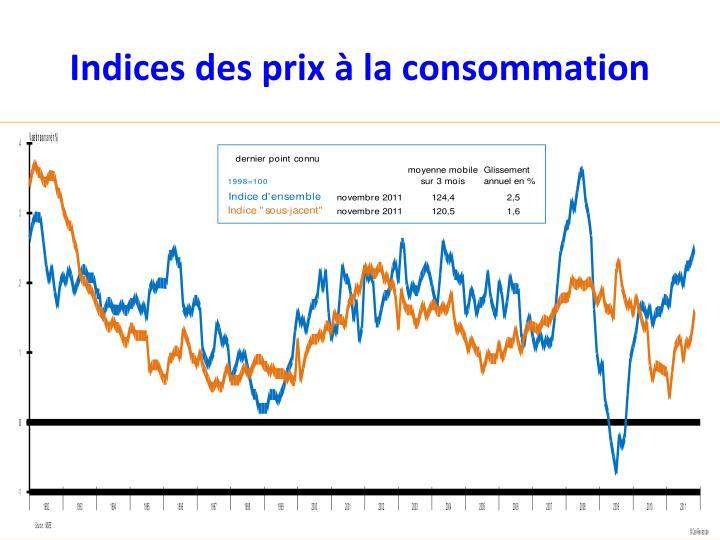 Indices des prix à la consommation