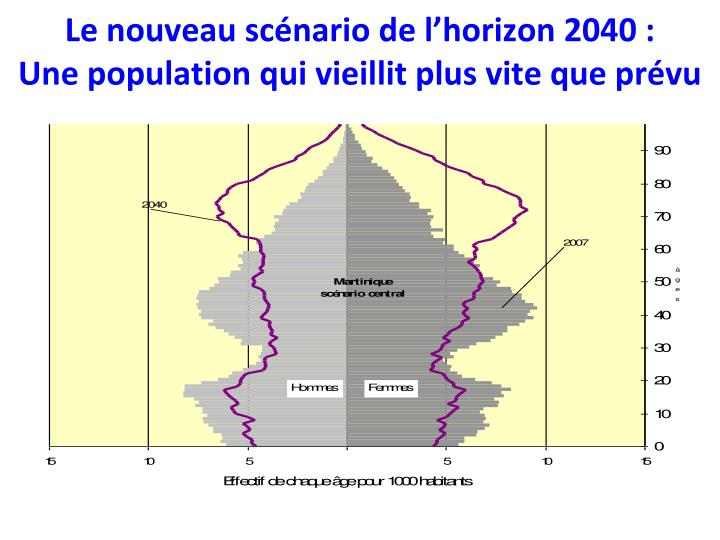 Le nouveau scénario de l'horizon 2040 :