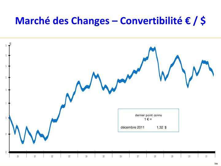 Marché des Changes – Convertibilité € / $