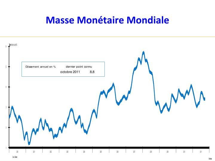Masse Monétaire Mondiale