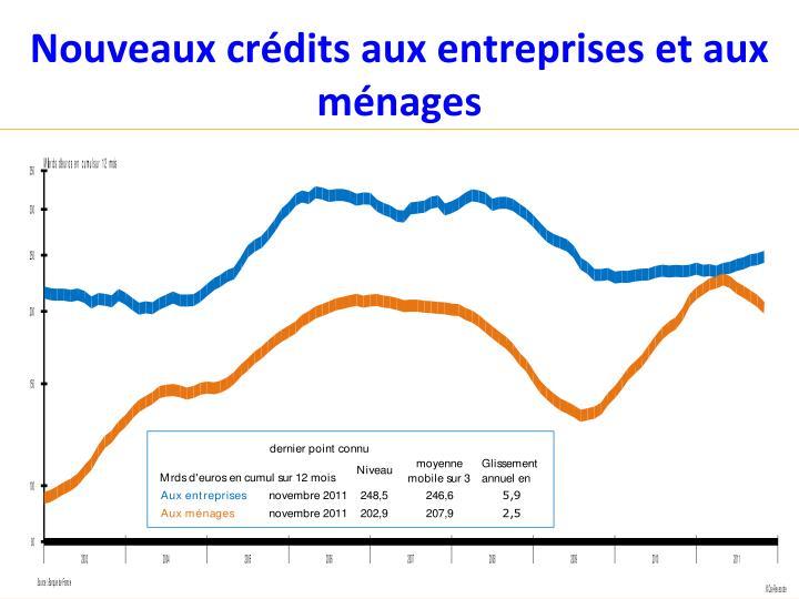 Nouveaux crédits aux entreprises et aux ménages