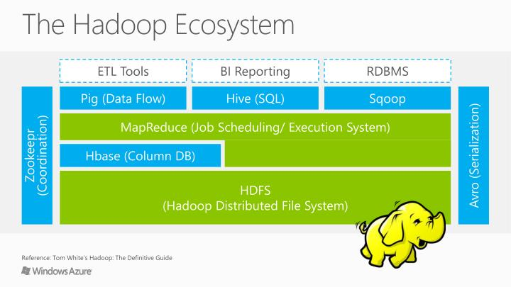 The Hadoop Ecosystem