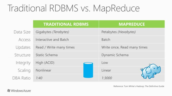 Traditional RDBMS vs. MapReduce