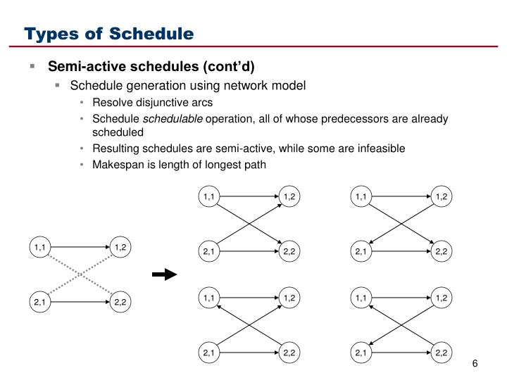 Types of Schedule