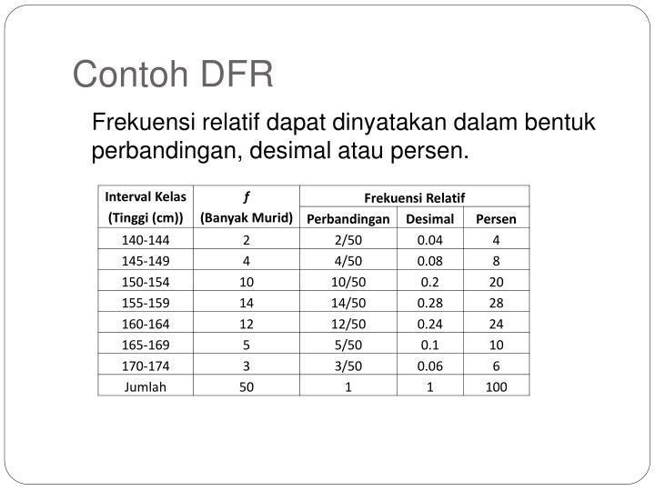 Contoh DFR