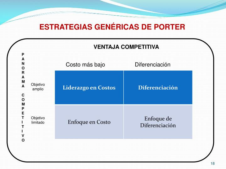 ESTRATEGIAS GENÉRICAS DE PORTER