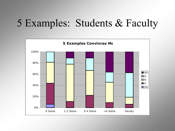 5 Examples:  Students & Faculty