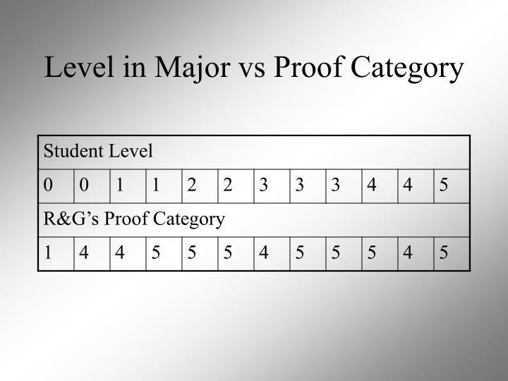 Level in Major vs Proof Category