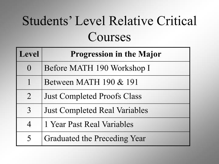 Students' Level Relative Critical Courses