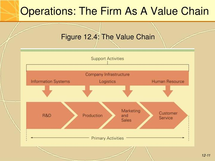 value chain for jysk Value chains for nutrition value-chain approaches have not to date been applied in the field of nutrition in a consistent or comprehensive way.