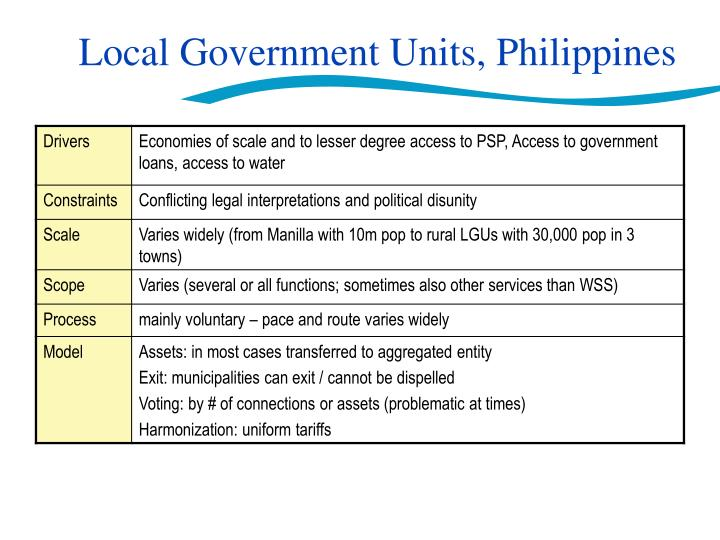Local Government Units, Philippines