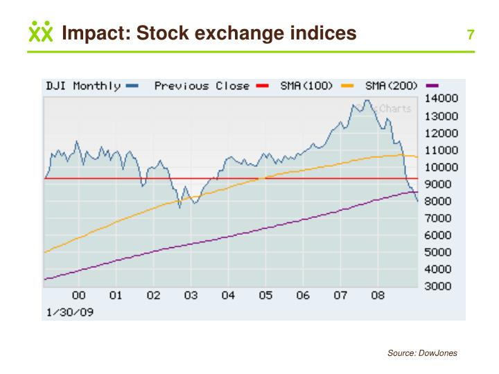 the impact of stock market and