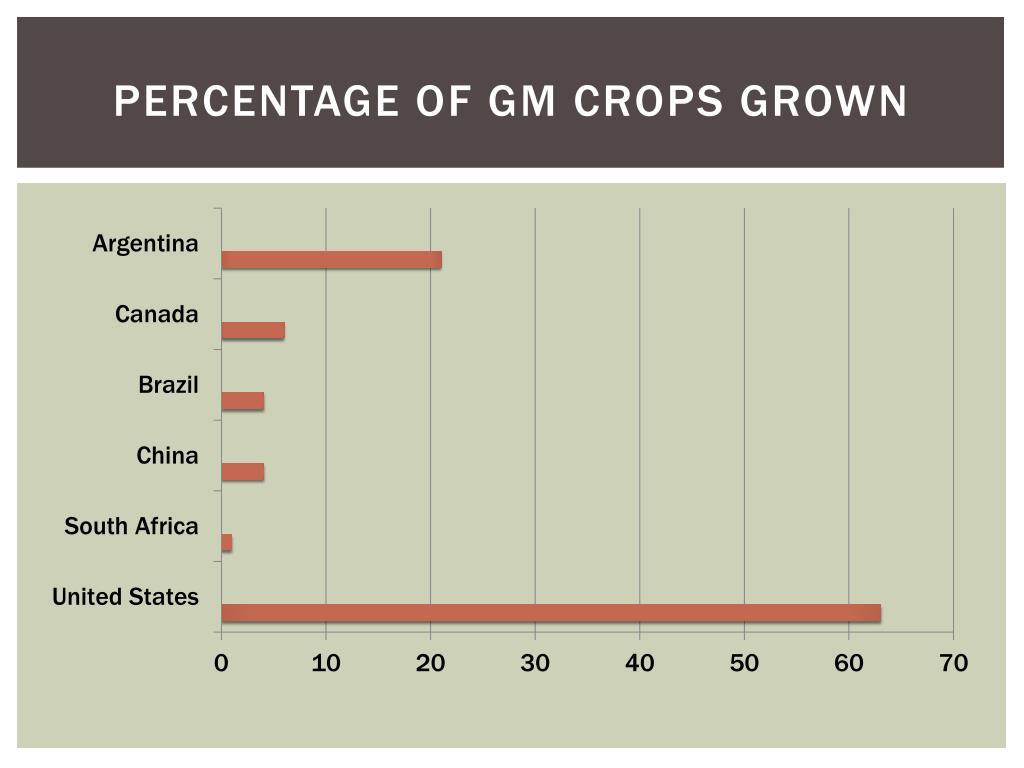 Percentage Of GM Crops Grown