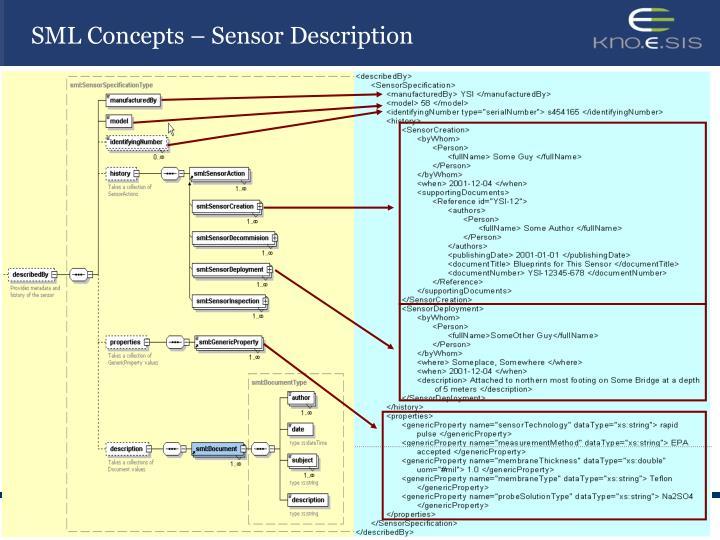 SML Concepts – Sensor Description