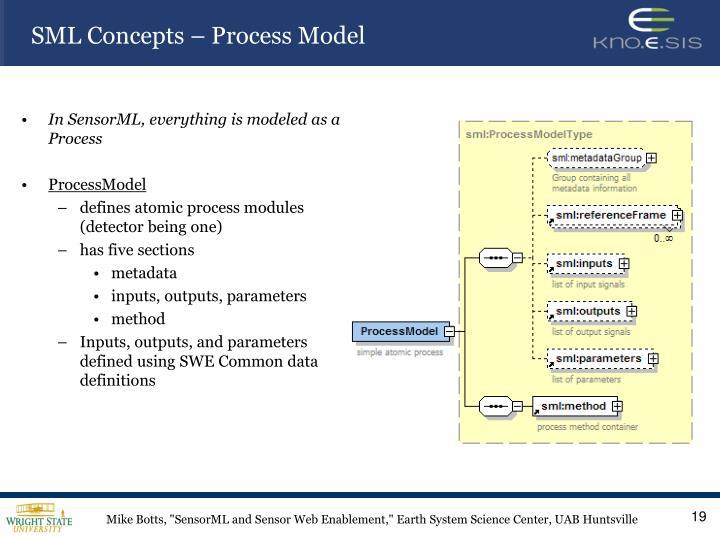 SML Concepts – Process Model