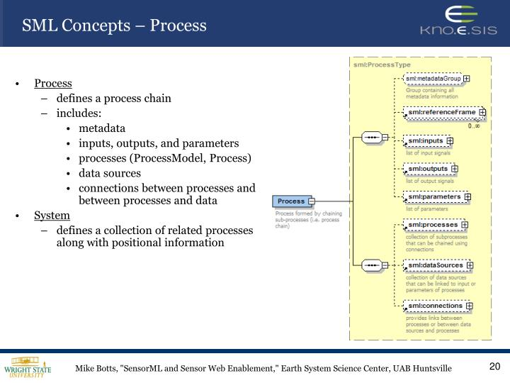 SML Concepts – Process