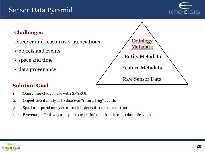 Sensor Data Pyramid