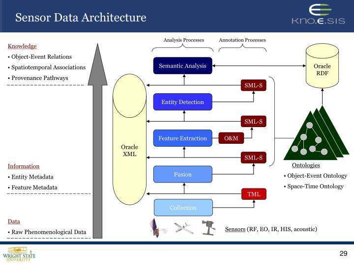 Sensor Data Architecture