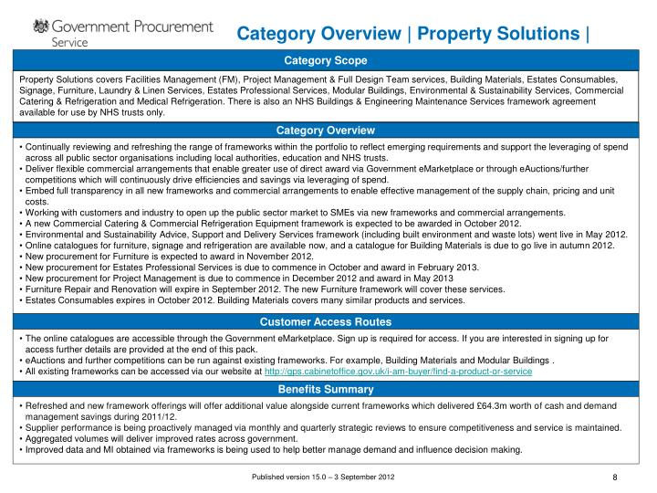 Category Overview | Property Solutions |