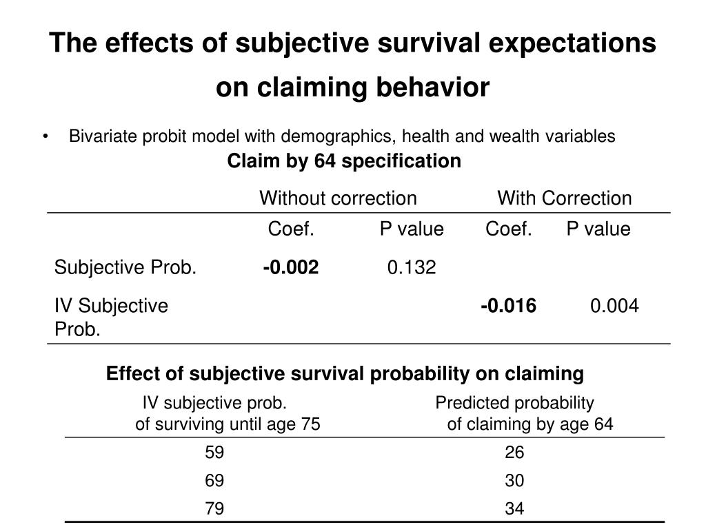 The effects of subjective survival expectations on claiming behavior