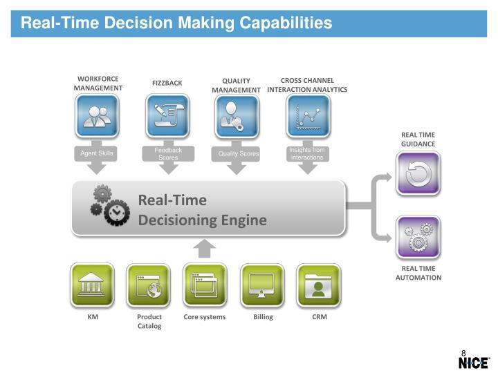 Real-Time Decision Making Capabilities
