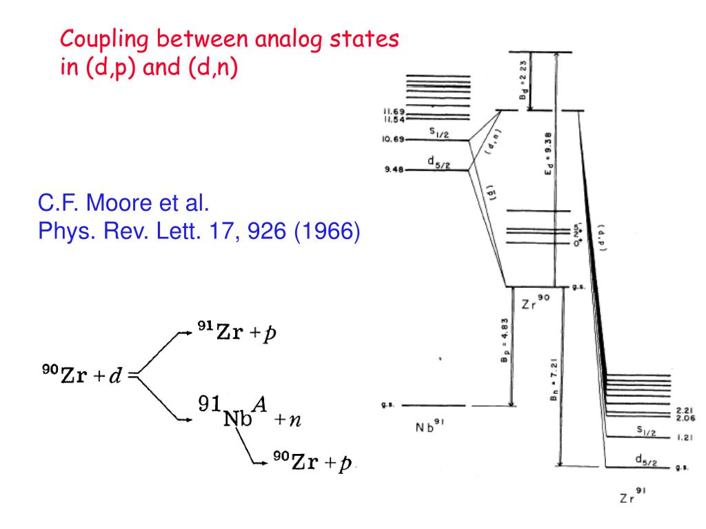 Coupling between analog states