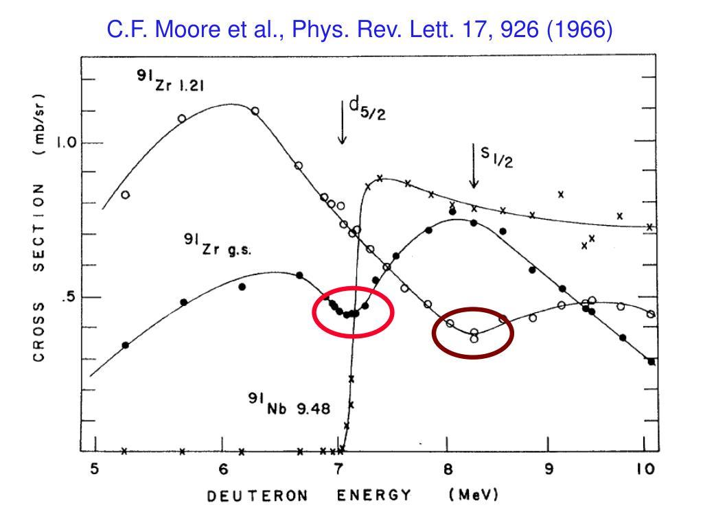 C.F. Moore et al., Phys. Rev. Lett. 17, 926 (1966)
