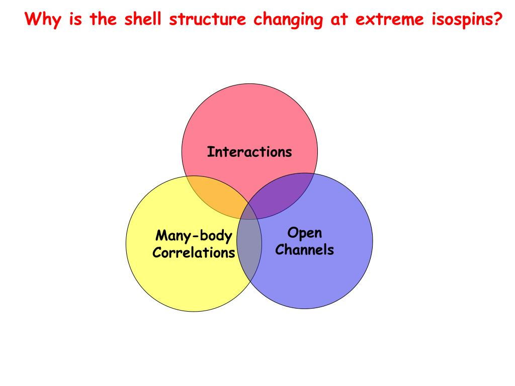 Why is the shell structure changing at extreme isospins?