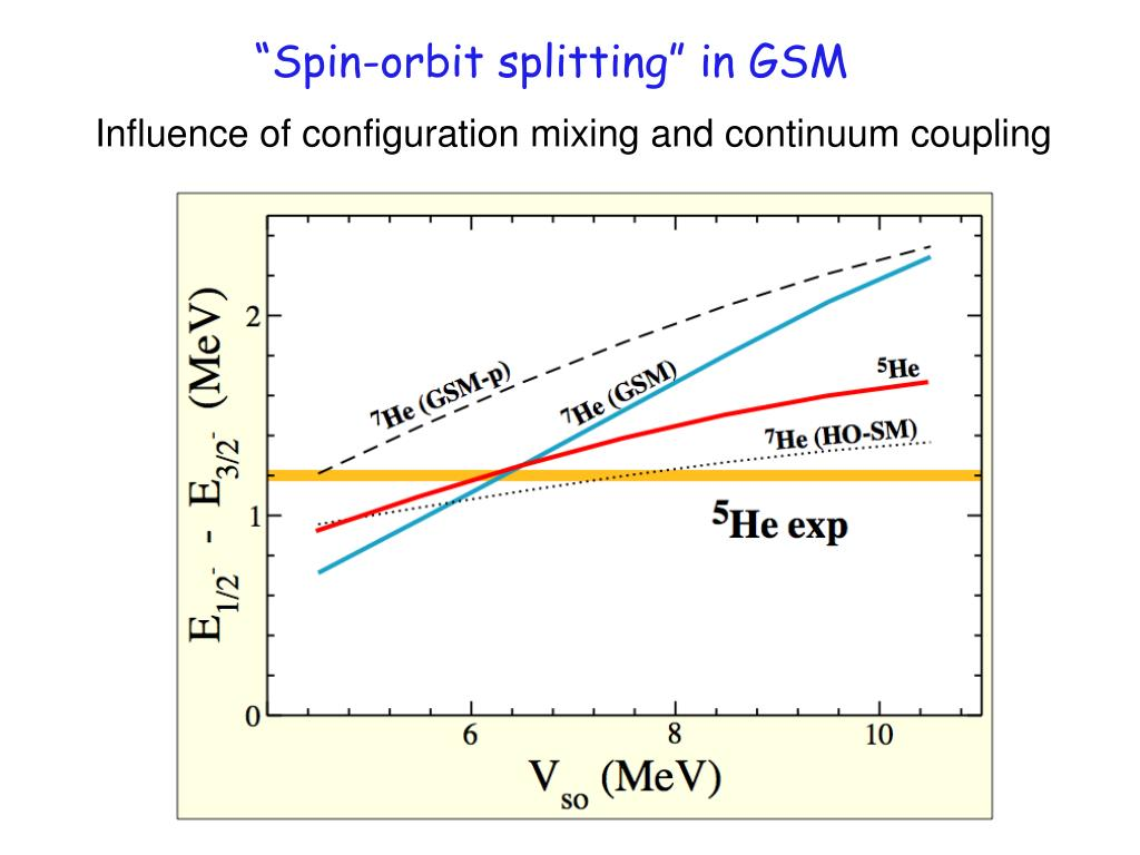 """Spin-orbit splitting"" in GSM"