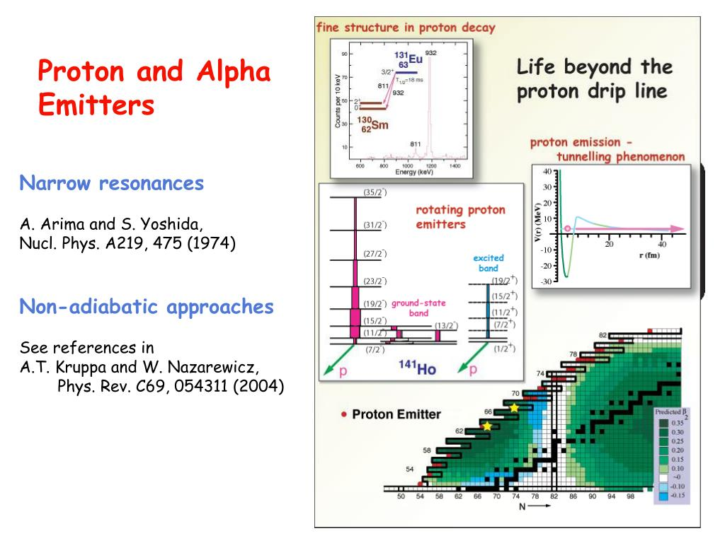 Proton and Alpha