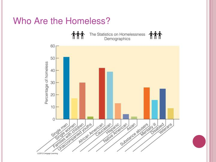 Who Are the Homeless?
