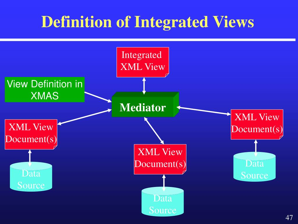 Definition of Integrated Views