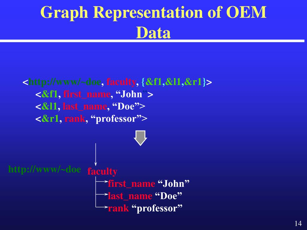 Graph Representation of OEM Data