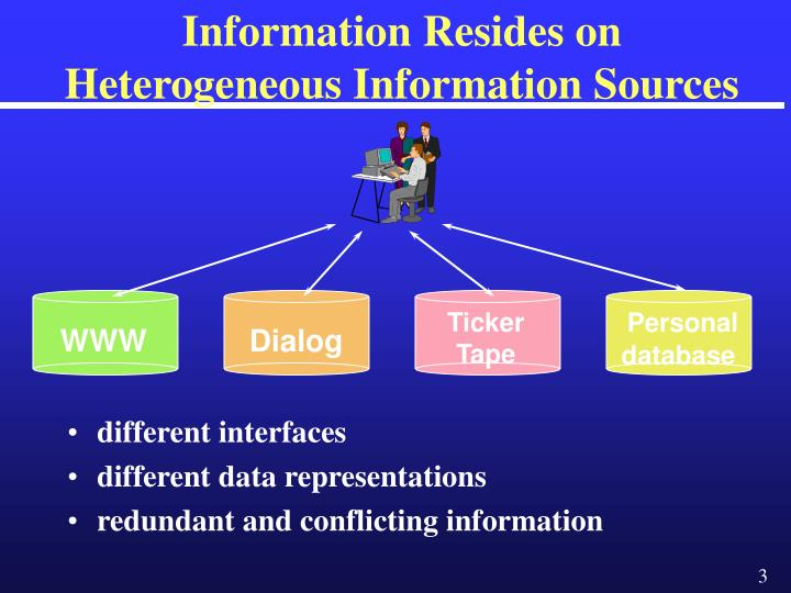 Information resides on heterogeneous information sources l.jpg