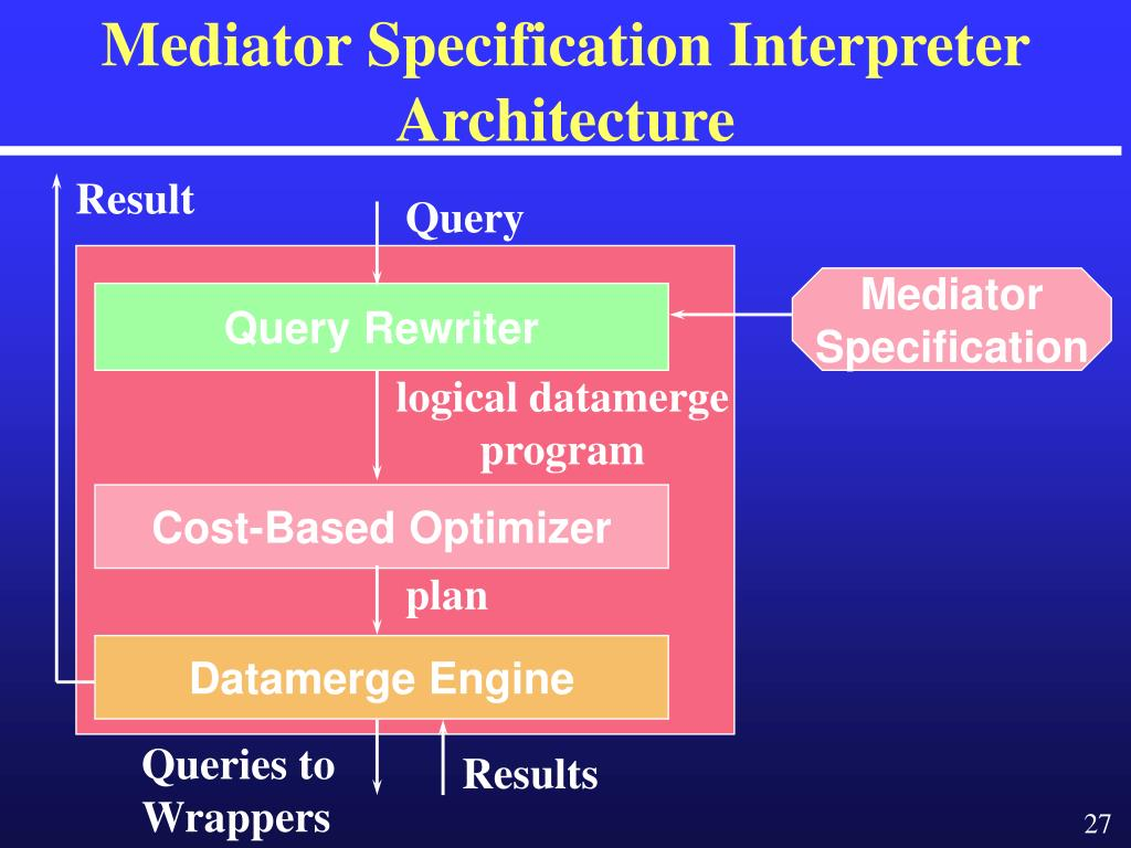 Mediator Specification Interpreter Architecture
