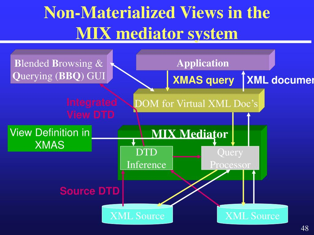 Non-Materialized Views in the MIX mediator system