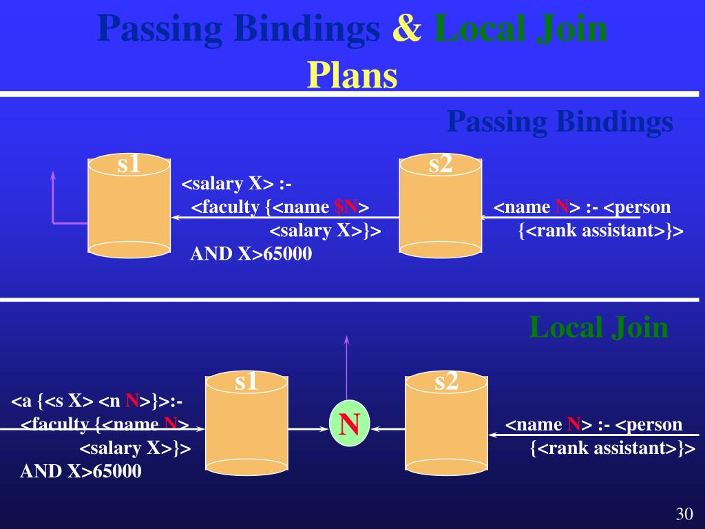 Passing Bindings