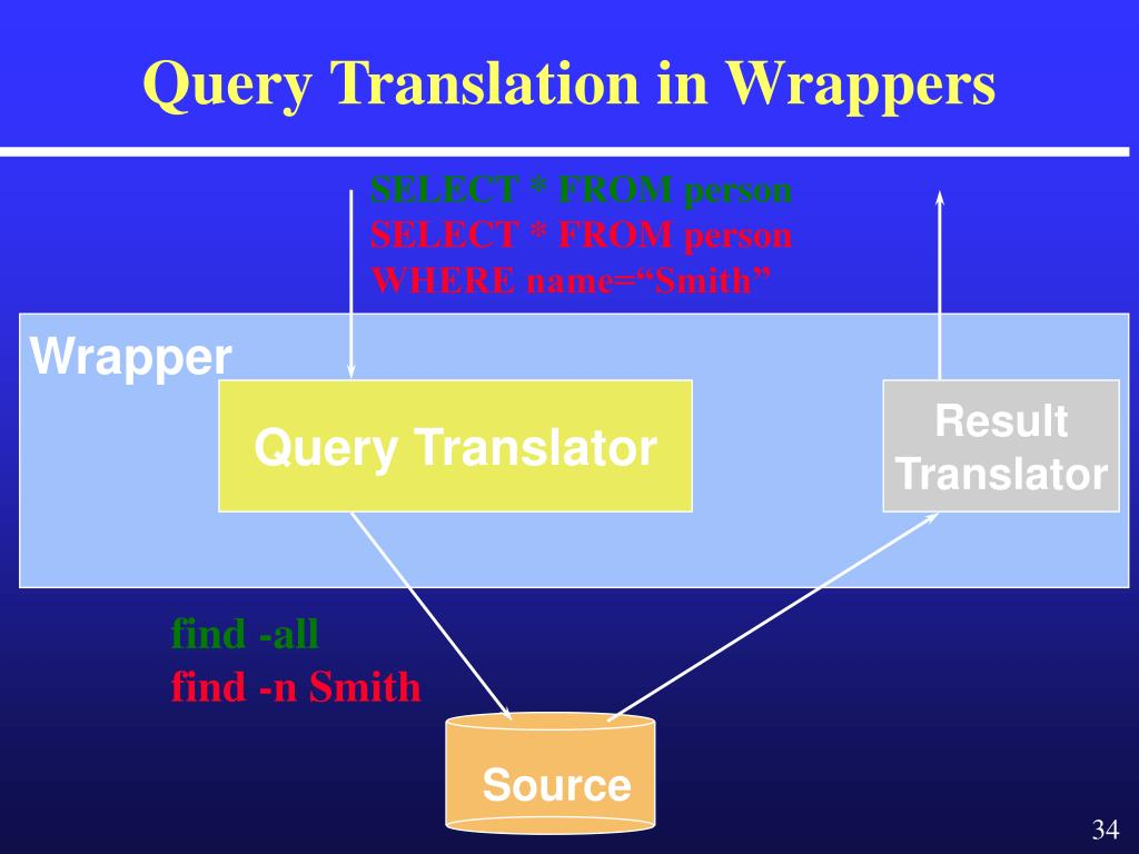 Query Translation in Wrappers