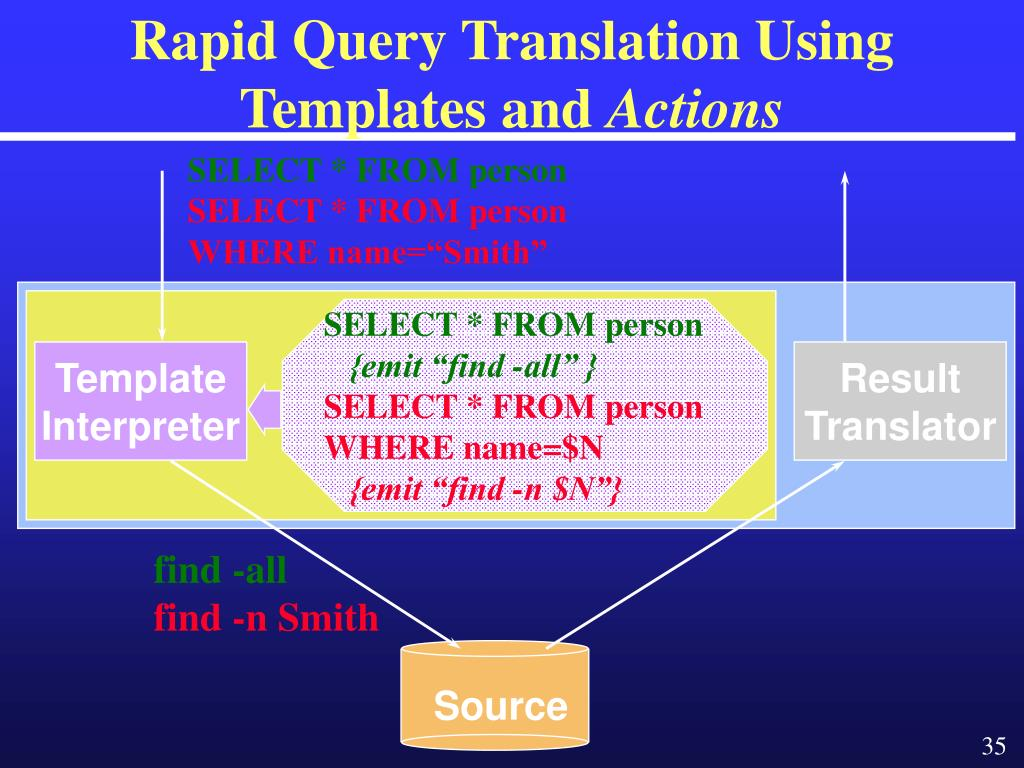 Rapid Query Translation Using Templates and