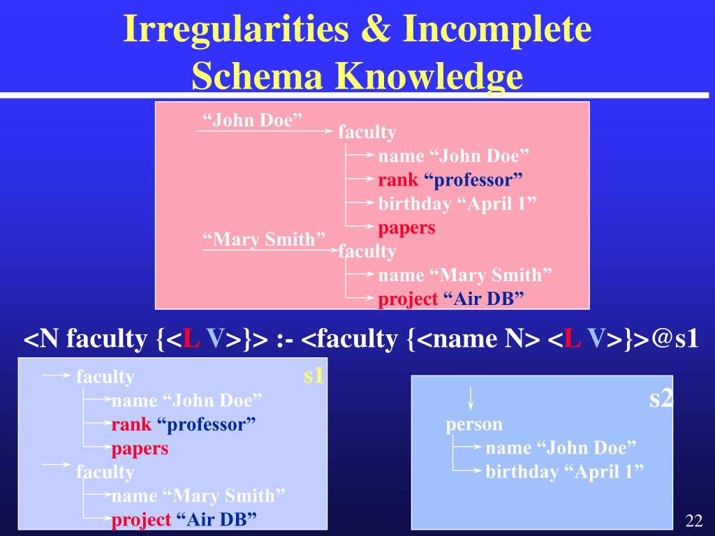 Irregularities & Incomplete Schema Knowledge
