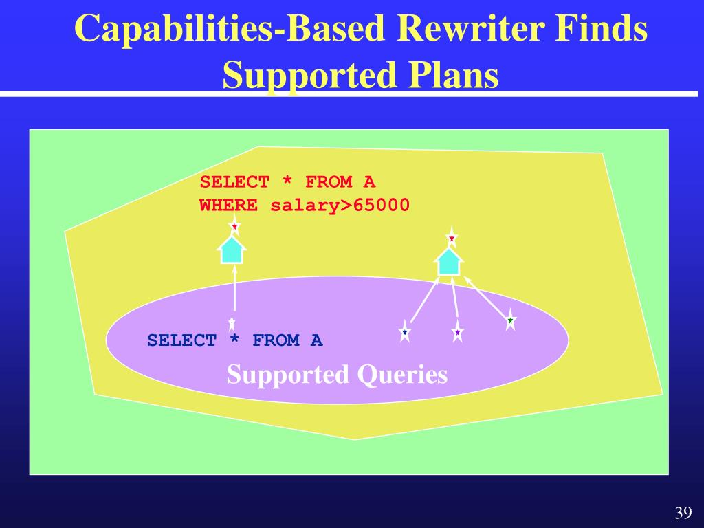 Capabilities-Based Rewriter Finds Supported Plans