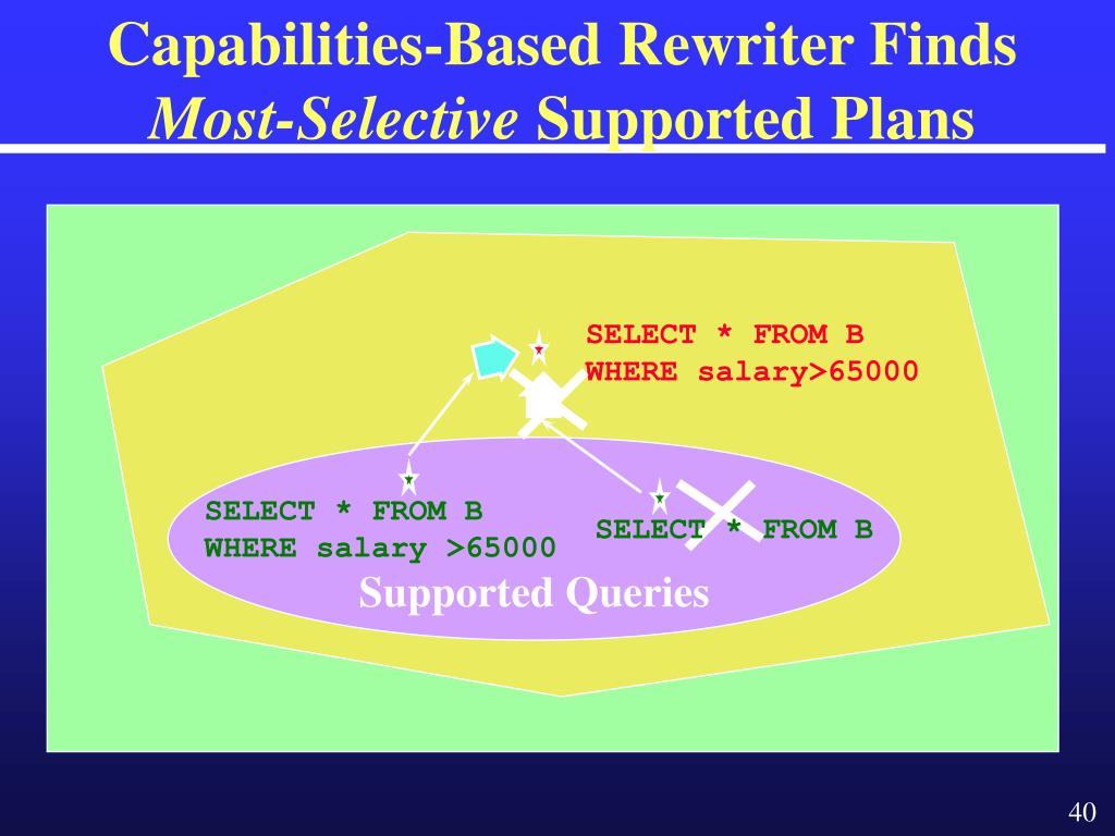 Capabilities-Based Rewriter Finds