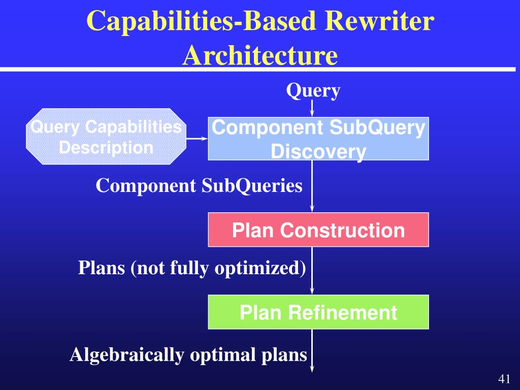 Capabilities-Based Rewriter  Architecture