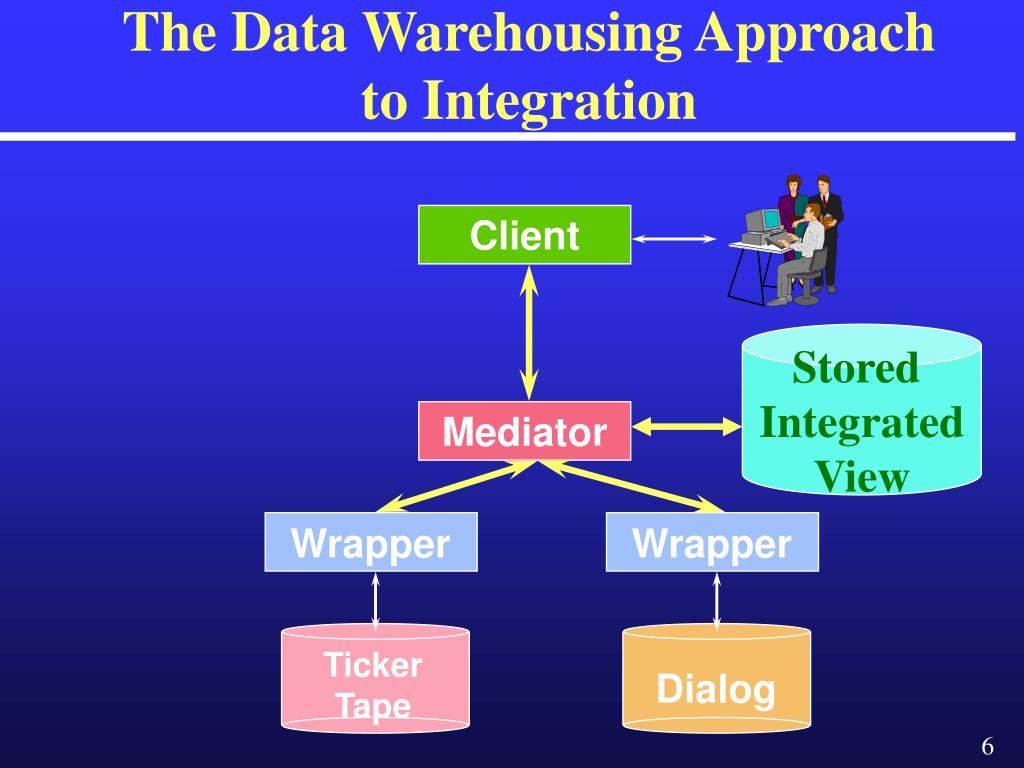 The Data Warehousing Approach to Integration