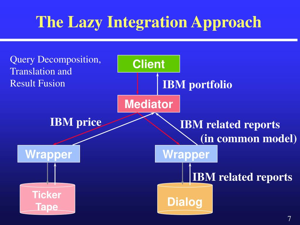 The Lazy Integration Approach